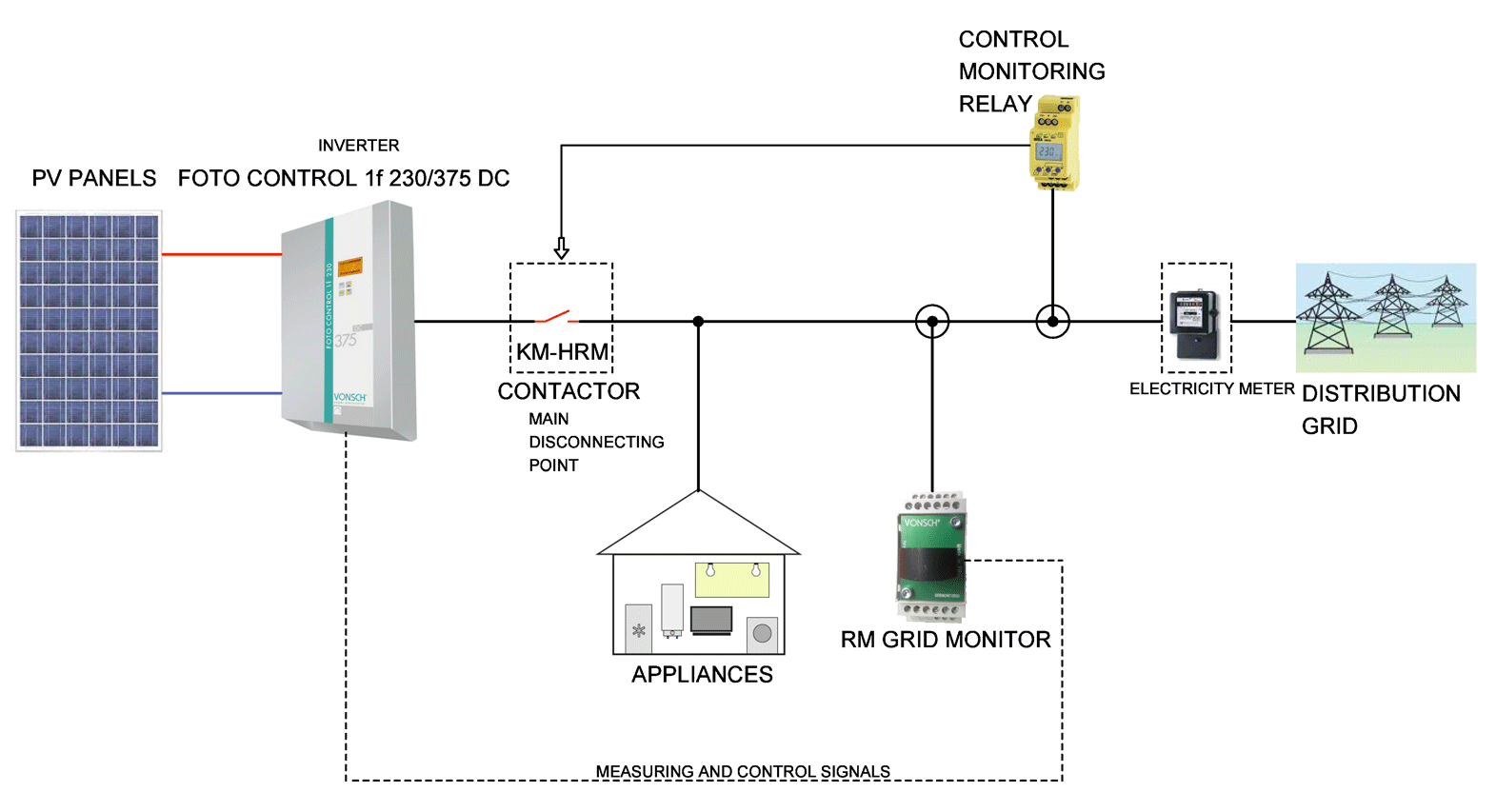 Autonomous Solar Power Plant Block Diagram Wiring Vonsch S R O Solutions For Photovoltaics Single Phase And Radar