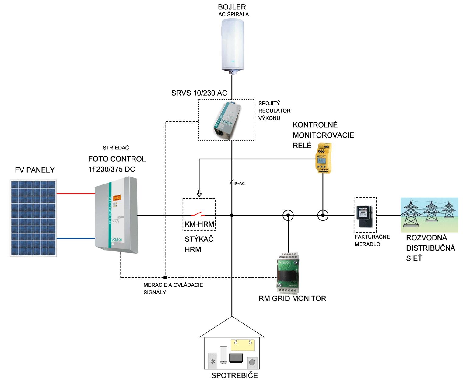 pripojiť lodné meradlo paliva